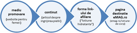 circuit link-uri2
