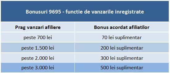 tabel bonusuri 9656