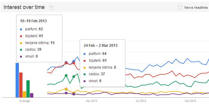 google trends pe valentines v4
