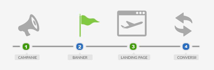 header optimizeaza campaniile cu bannere