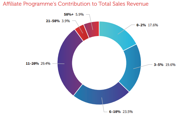 affiliate_contribution_sales