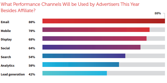 performance_channels_besides_affiliate_marketing