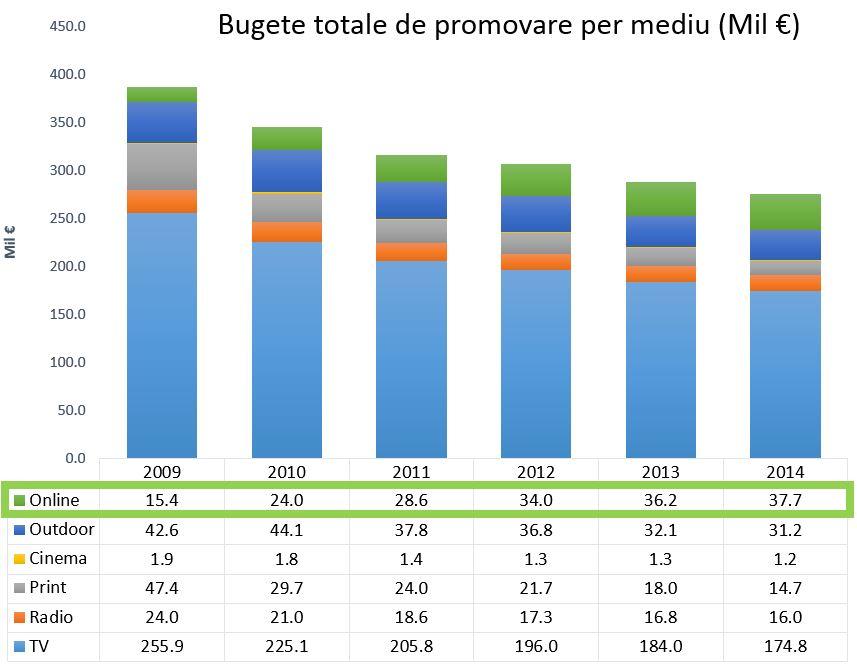 evolutie-bugete-promovare-media