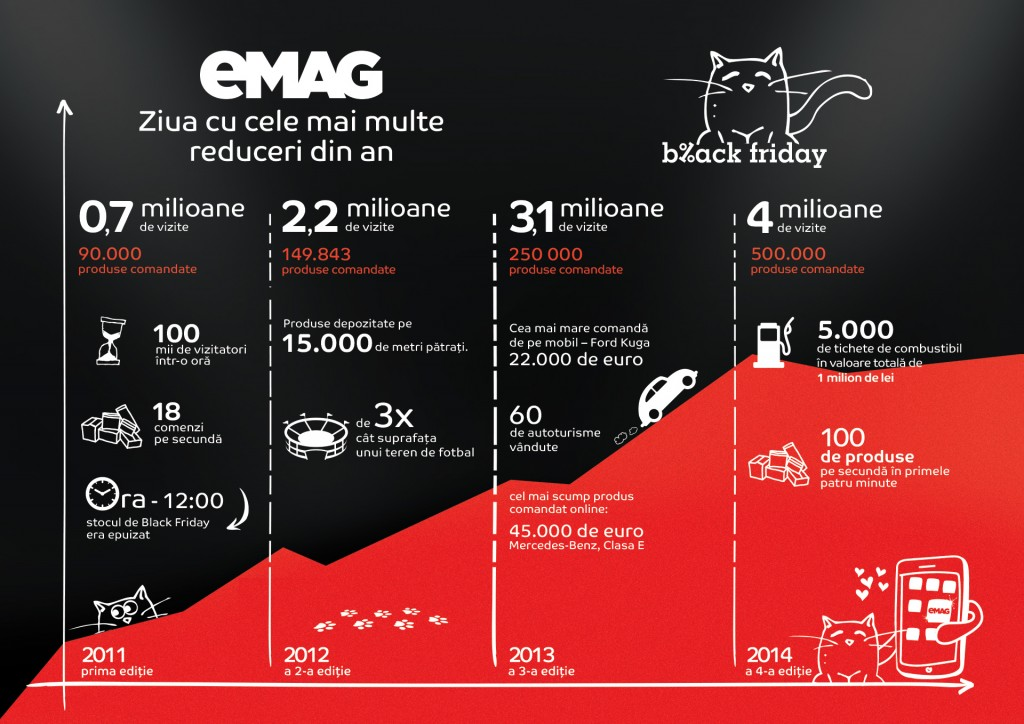 Info_eMAG_Black Friday_2015