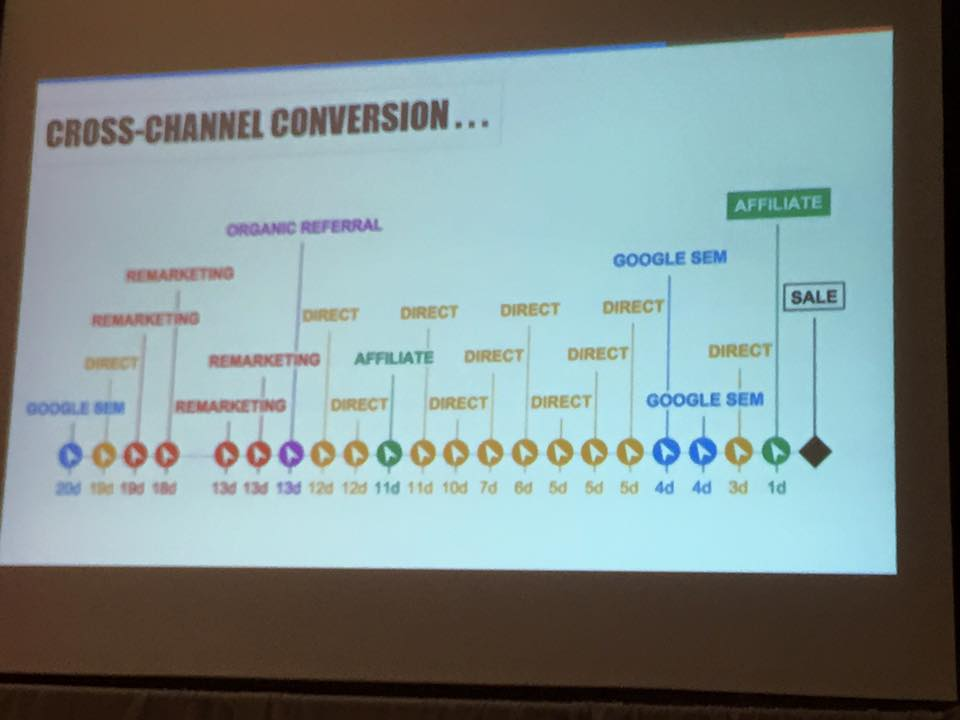 cross channel conversions