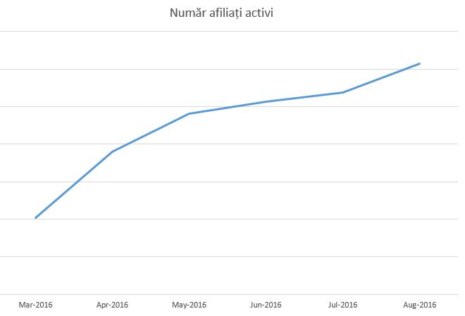 numar_afiliati_activi