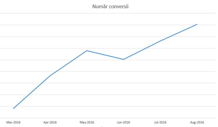 numar_conversii