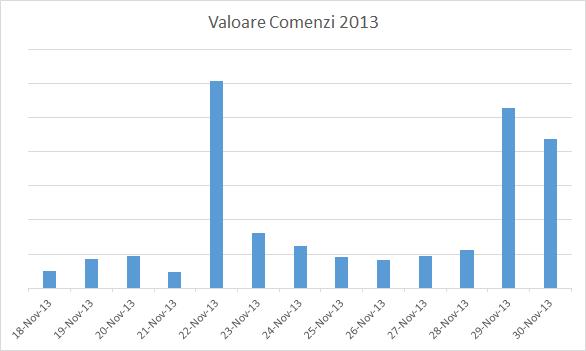 valoare_bf2013