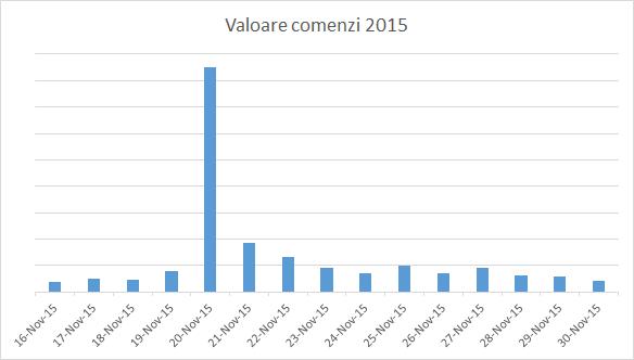 valoare_bf2015