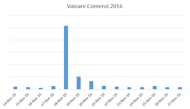 valoare_bf2016