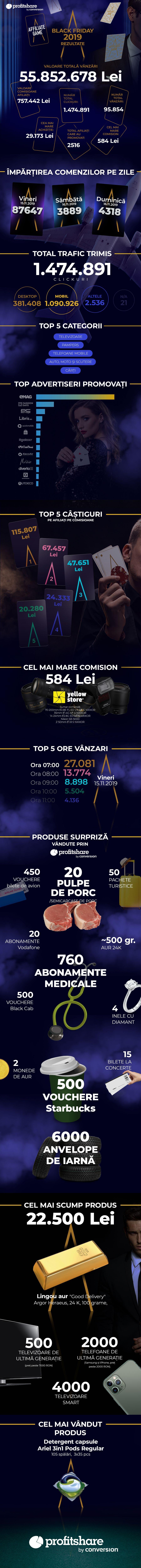 Infografic Profitshare Black Friday 2019